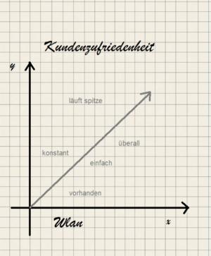 Kundenzufriedenheit WLAN von Hotspotanbieter Aplas IT aus Bredstedt